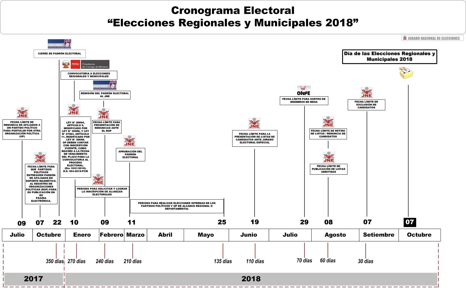 Elecciones Regionales Y Municipales 2018